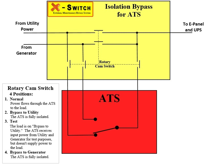 x switch for ats